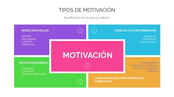 Tipos De Motivación By Mariaddiaz On Genially