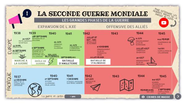 Seconde Guerre Mondiale - Chronologie