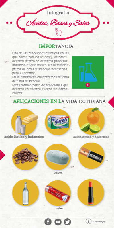 Infografia Quimica By Taniacastellanosentar On Genially