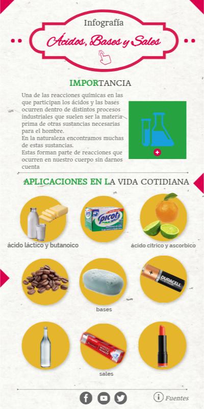 Infografia Quimica By Taniacastellanosentar On Genially