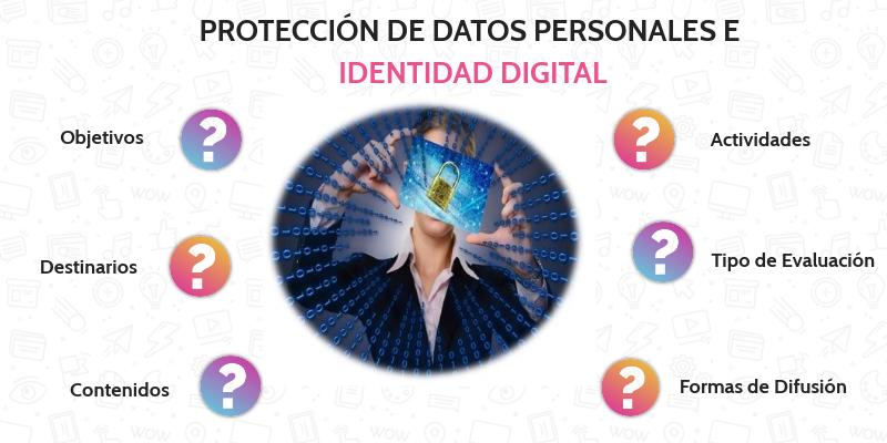 Protección De Datos By Logi On Genially
