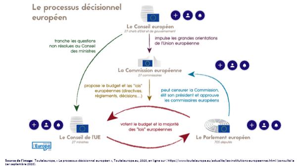 Institutions de l'UE