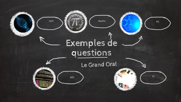 Questions Grand Oral Spé scientifiques by romainheurtault ...